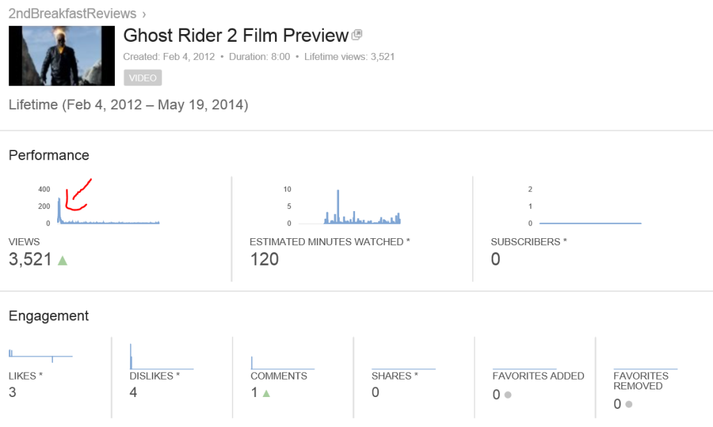 Big Spike for Ghost Rider in Visits
