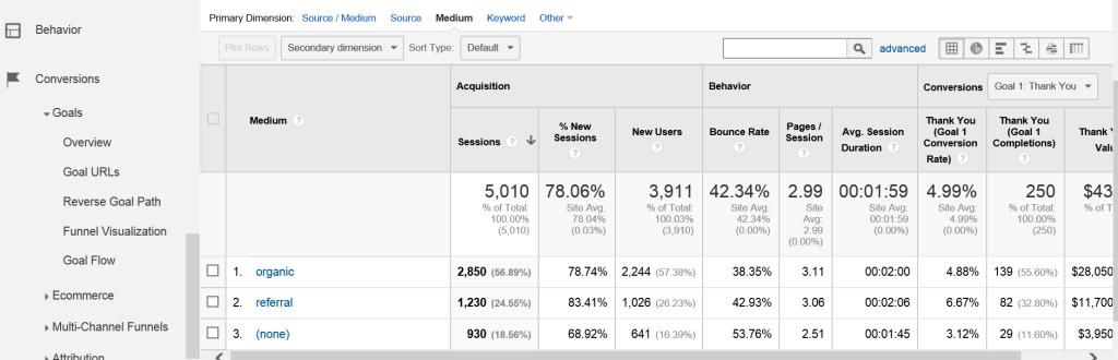 Traditional Goals in Google Analytics