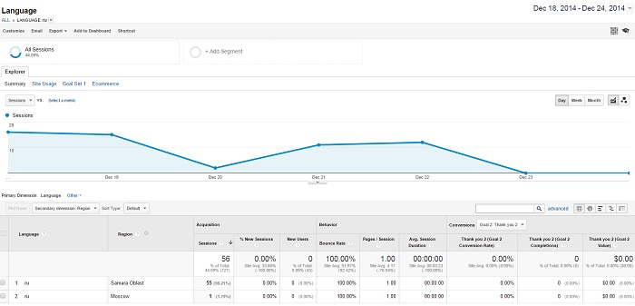 How-to-Block-Countires-in-Google-Analytics