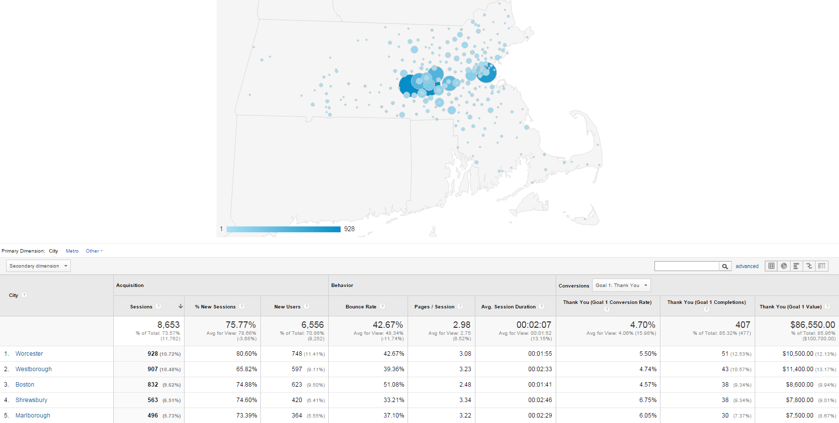 Geo Targets in Google Analytics