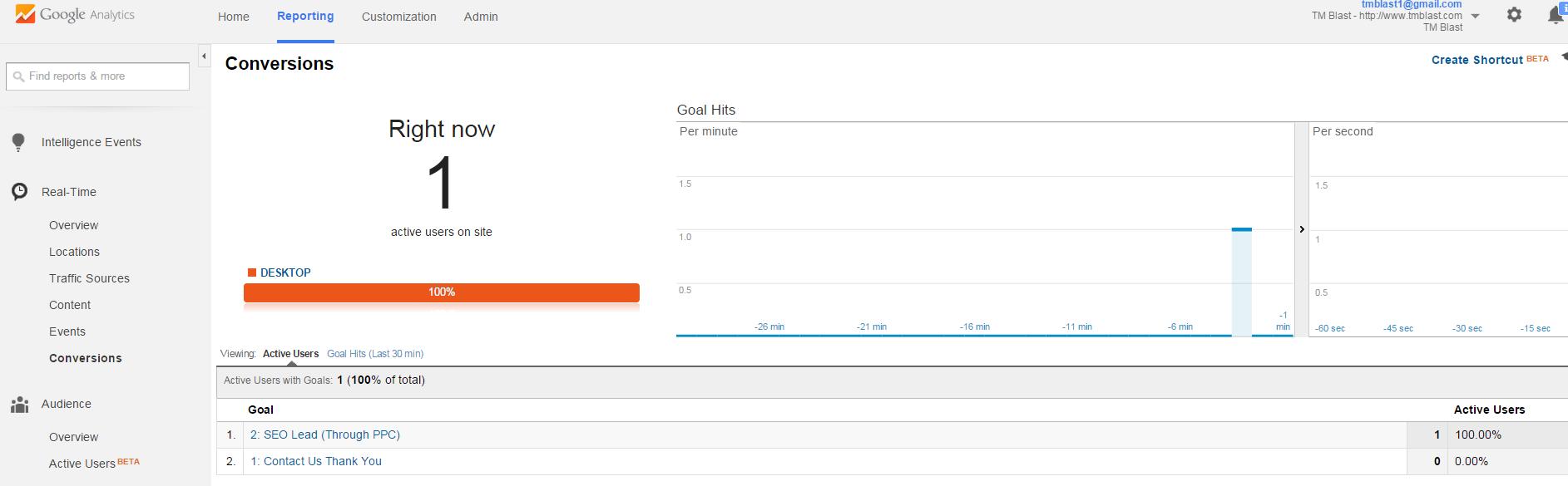 Goal Hit in Google Analytics