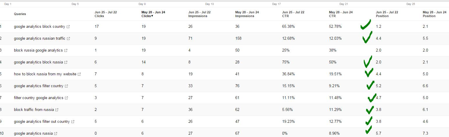 Keyword Ranking Improvements for TM Blast
