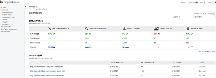 Bing Webmaster Tools Dashboard for My Websites