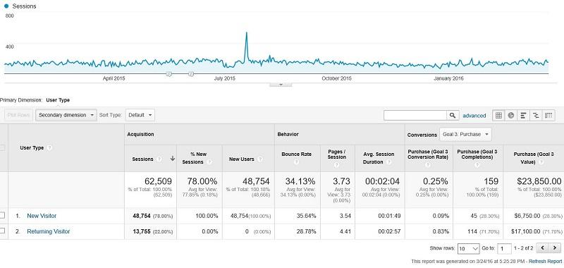 New vs Returning in Google Analytics