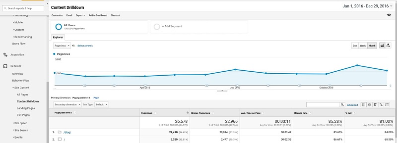 Content Drilldown Google Analytics