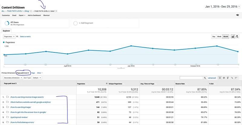 Content Drilldown Page Path Level Report