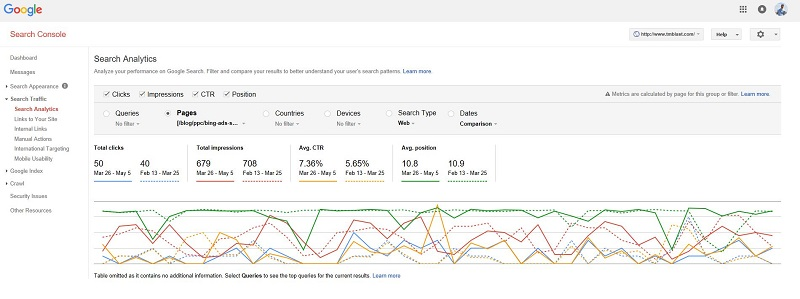 Successful Click Through Rate Experiment
