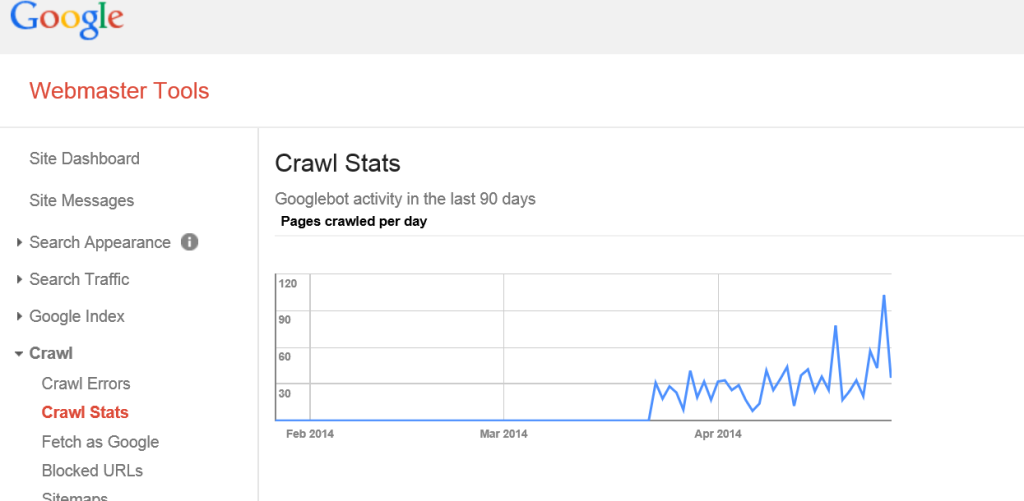 Google Crawl Stats for TM Blast
