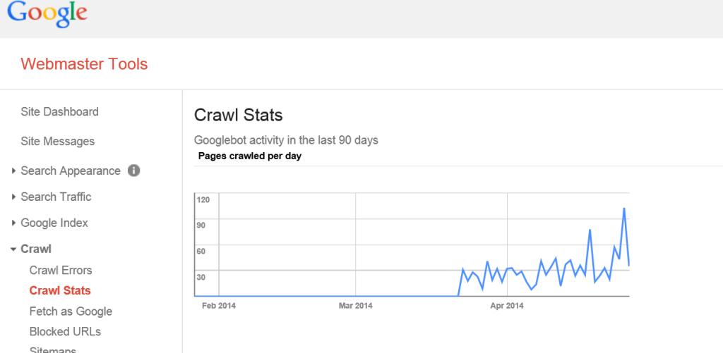 Google Crawl Stats for TM Blast