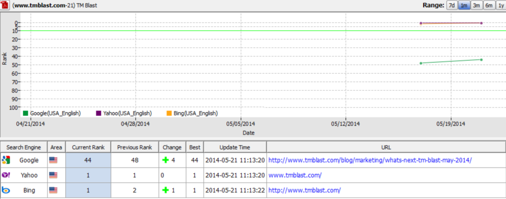 TM Blast in Google Bing and Yahoo