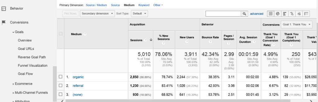 Traditional Goals in Google Analytics
