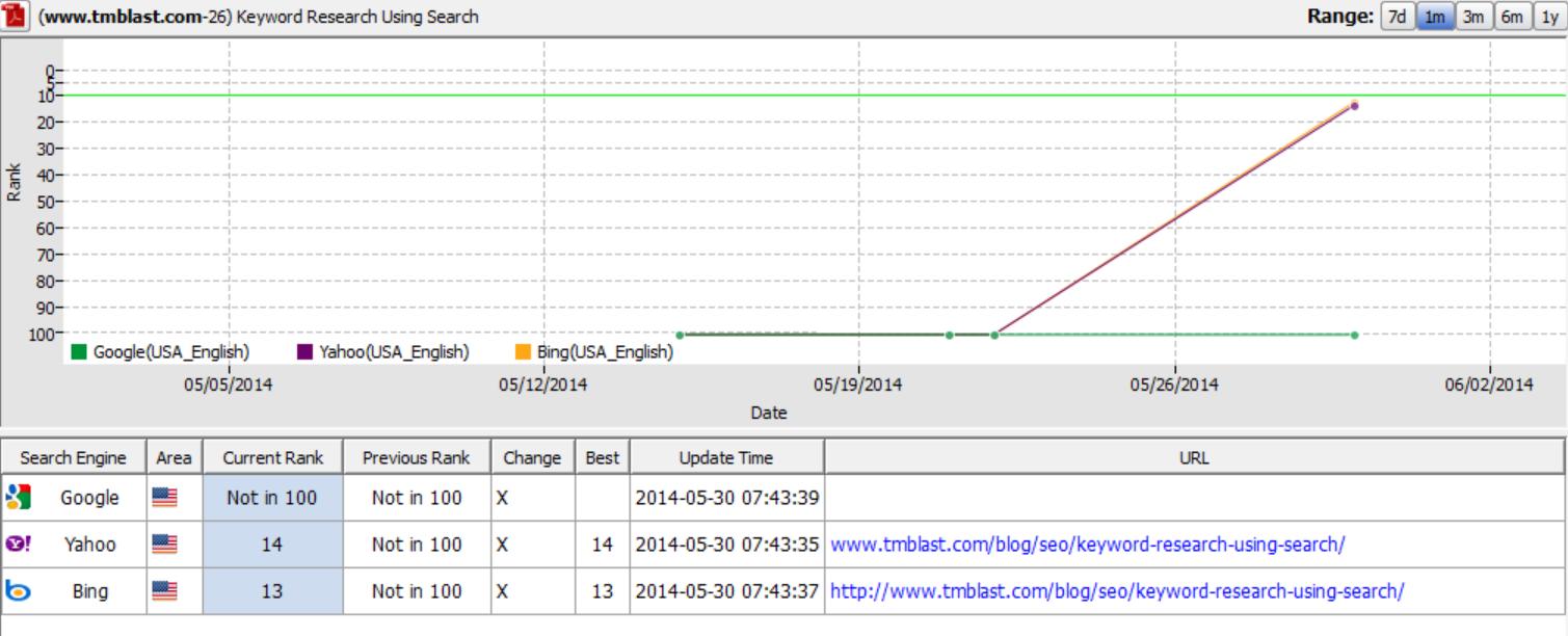 TM Blast 2 Months Data