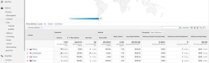 GEO-Location-in-Google-Analytics