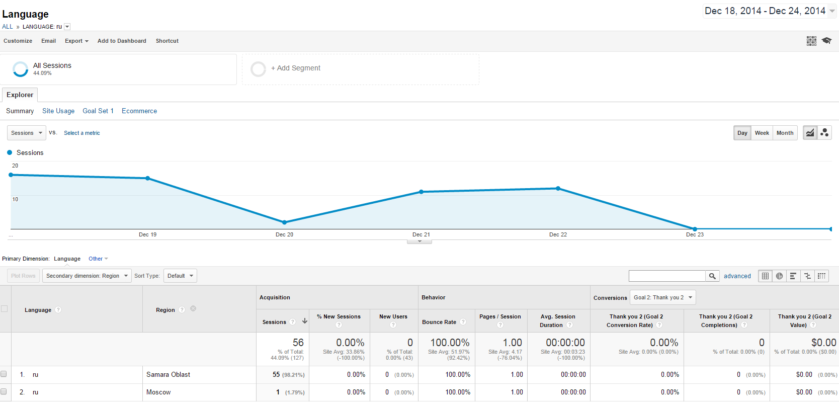 How to Block Countires in Google Analytics