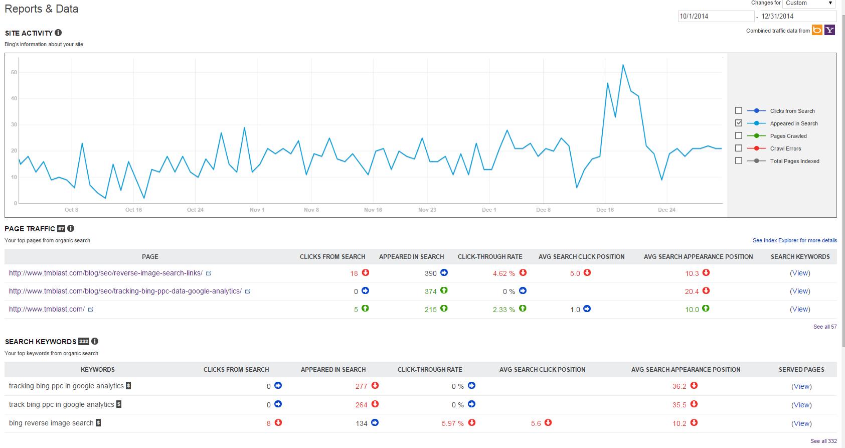 Keyword Data in Bing WMT