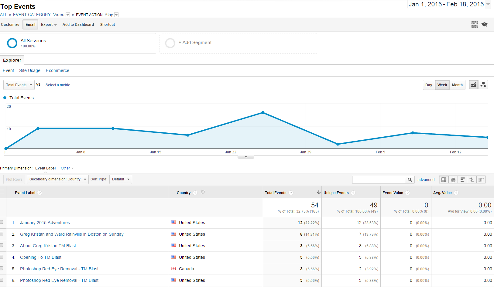 Video Event Tracking in Google Analytics