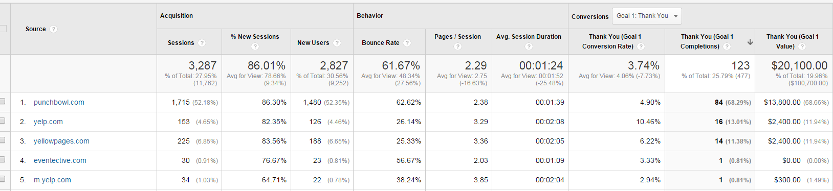 Referral Data with Conversions