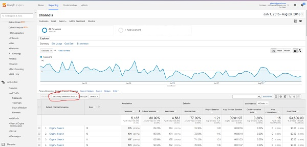 By Hour in Google Analytics