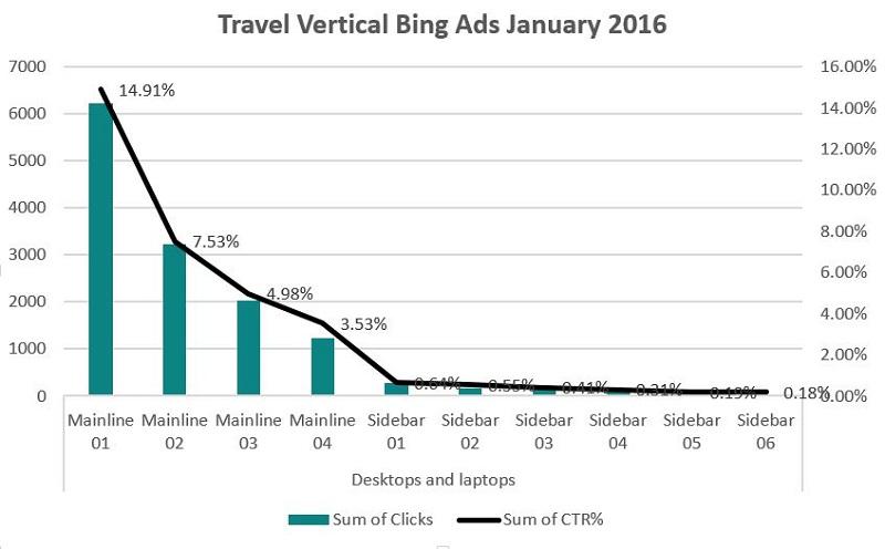 Travel Vertical Bing Ads