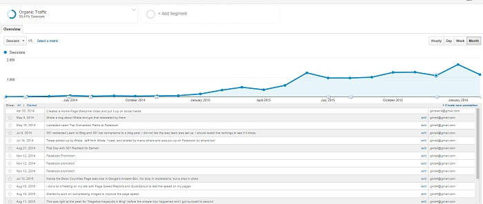 Annotations within Google Analytics