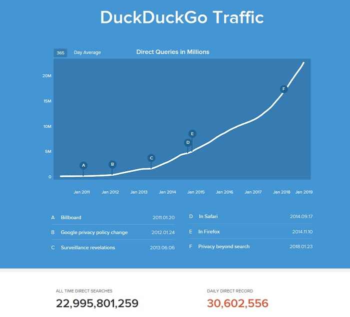 DuckDuckGo Traffic Summary in Growth