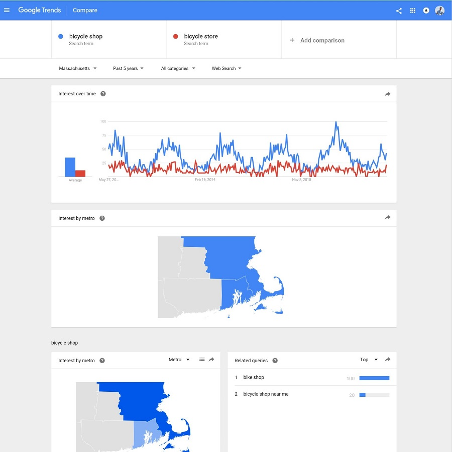 Comparing Search Terms in Google Trends