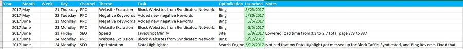 Basic SEO Blueprint with Steps for Work to be Done