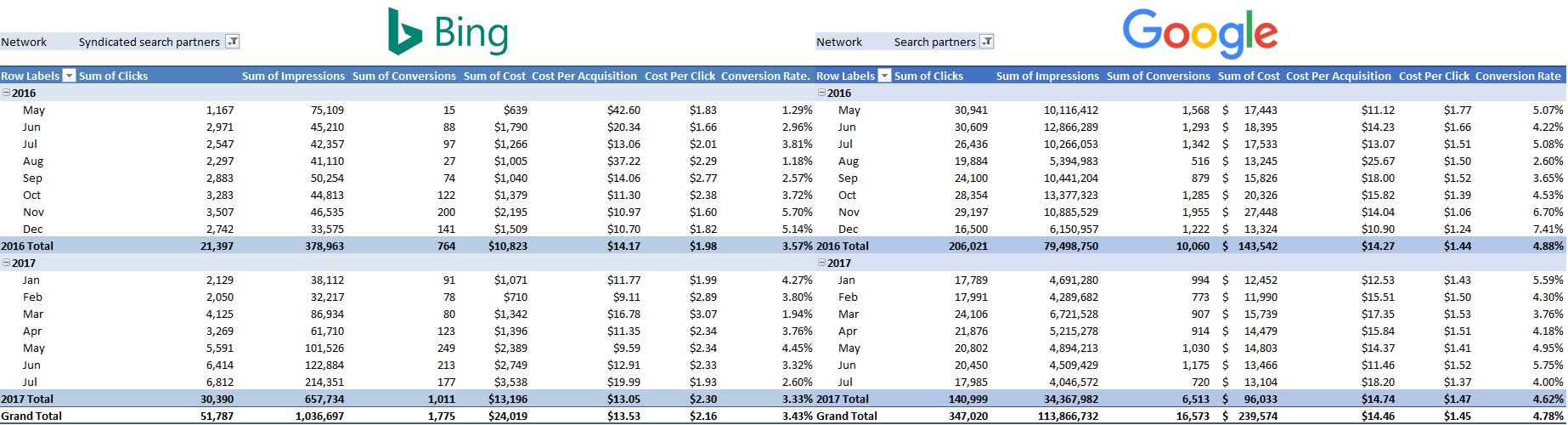 Bing Ads vs Google AdWords Search Partners