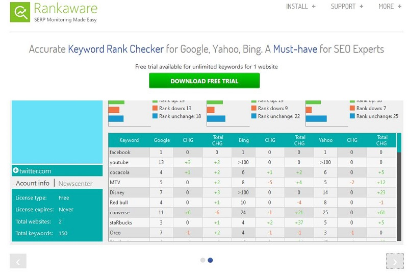 Rankaware Free Keyword Check