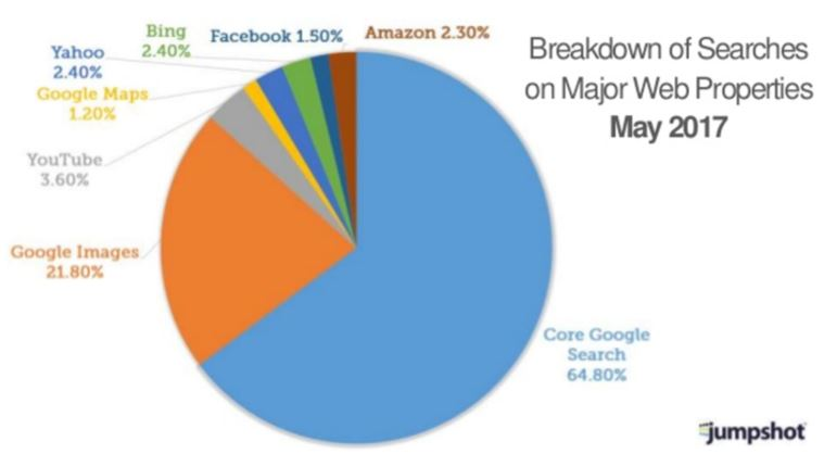 Search Engine Breakdown by Type like Web and Image Google Search