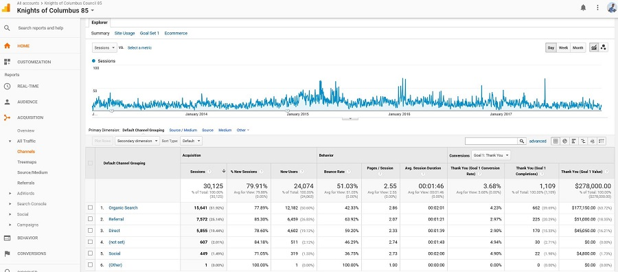 Referral Traffic Optimziation Compliments the Organic Channel