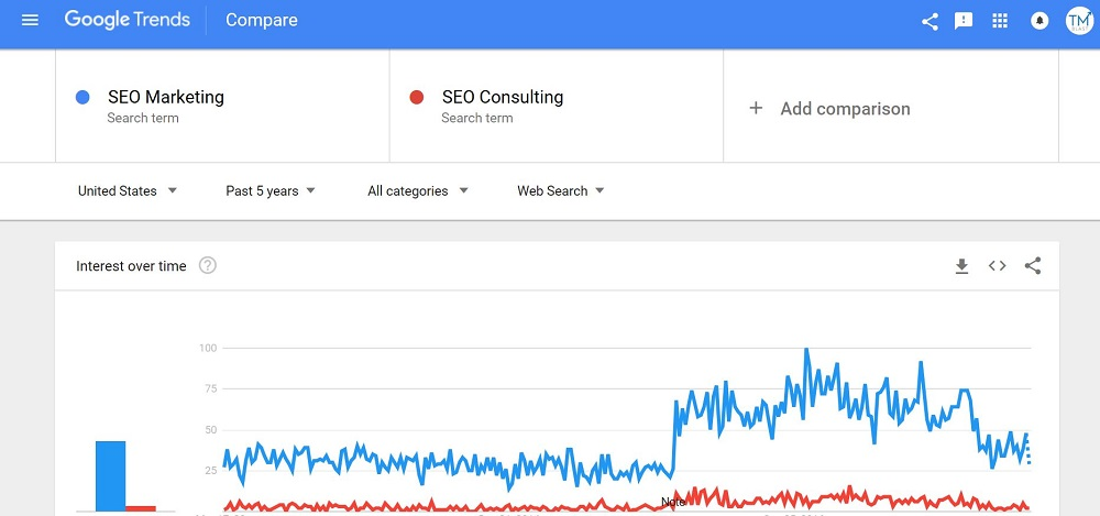 Using Google Trends for Keyword Research