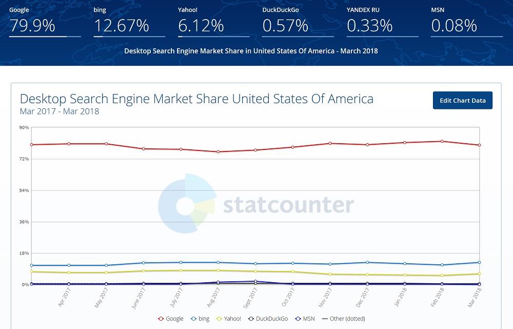 GS Stat Counter U.S Desktop Search Market Share
