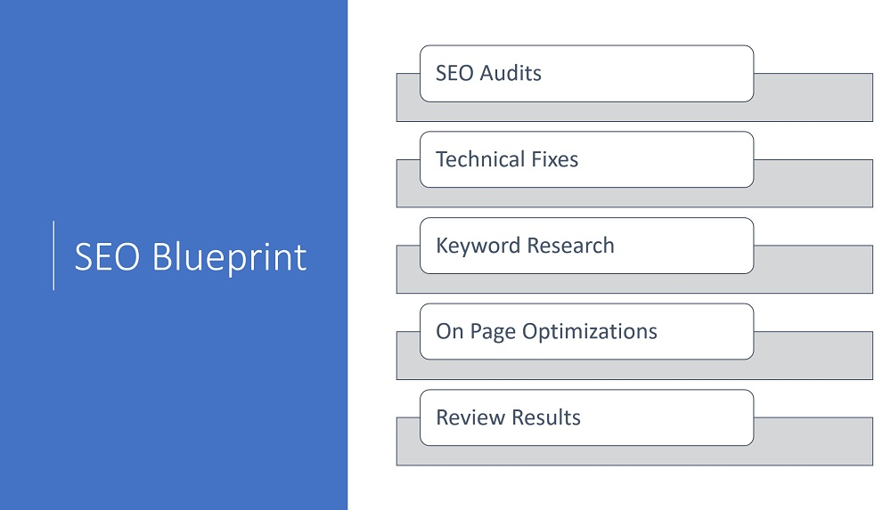 SEO Blueprint for TM Blast