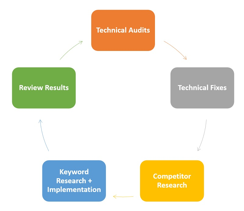 TM Blast SEO Strategy and Process Cycle