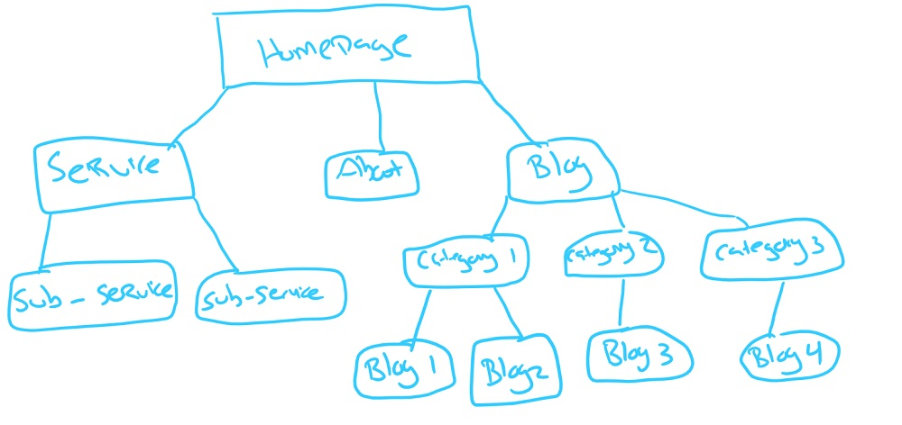 example of website architecture drawn out