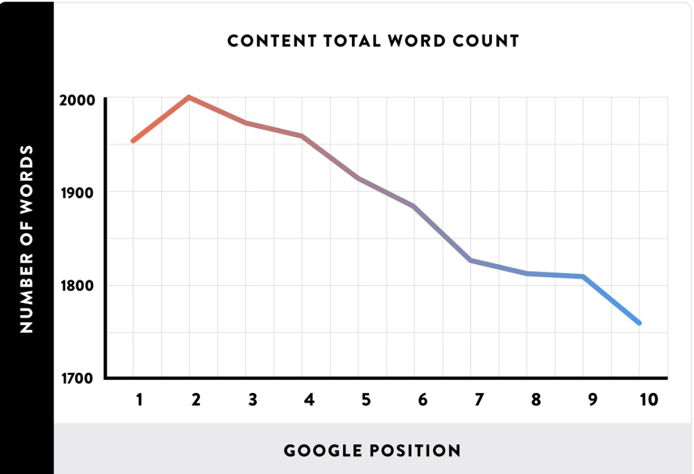 Backlinko Content Word Count Case Study in Google