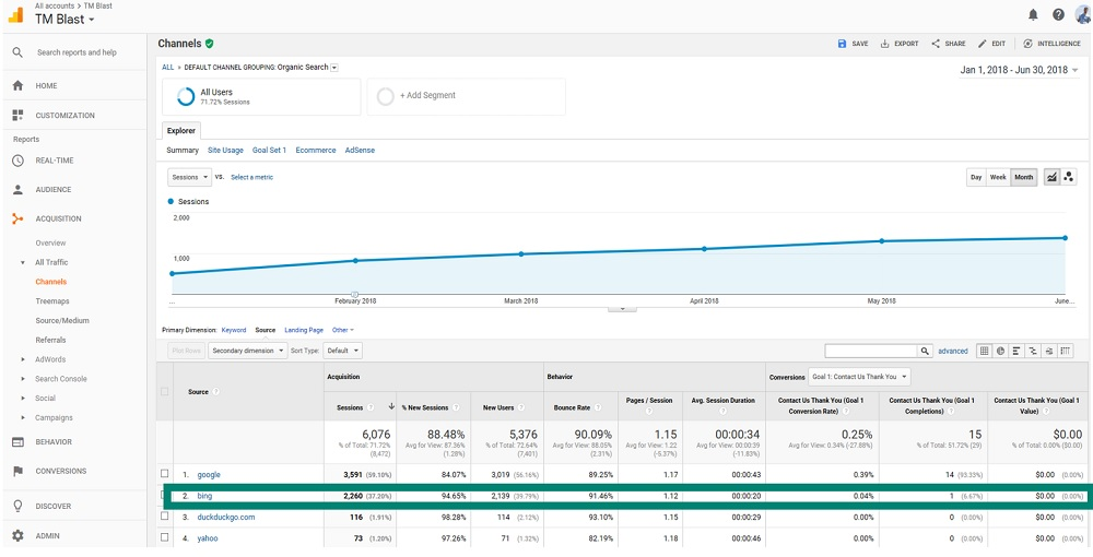 Bing Search Makes up over 37% of Organic Traffic via Google Analytics