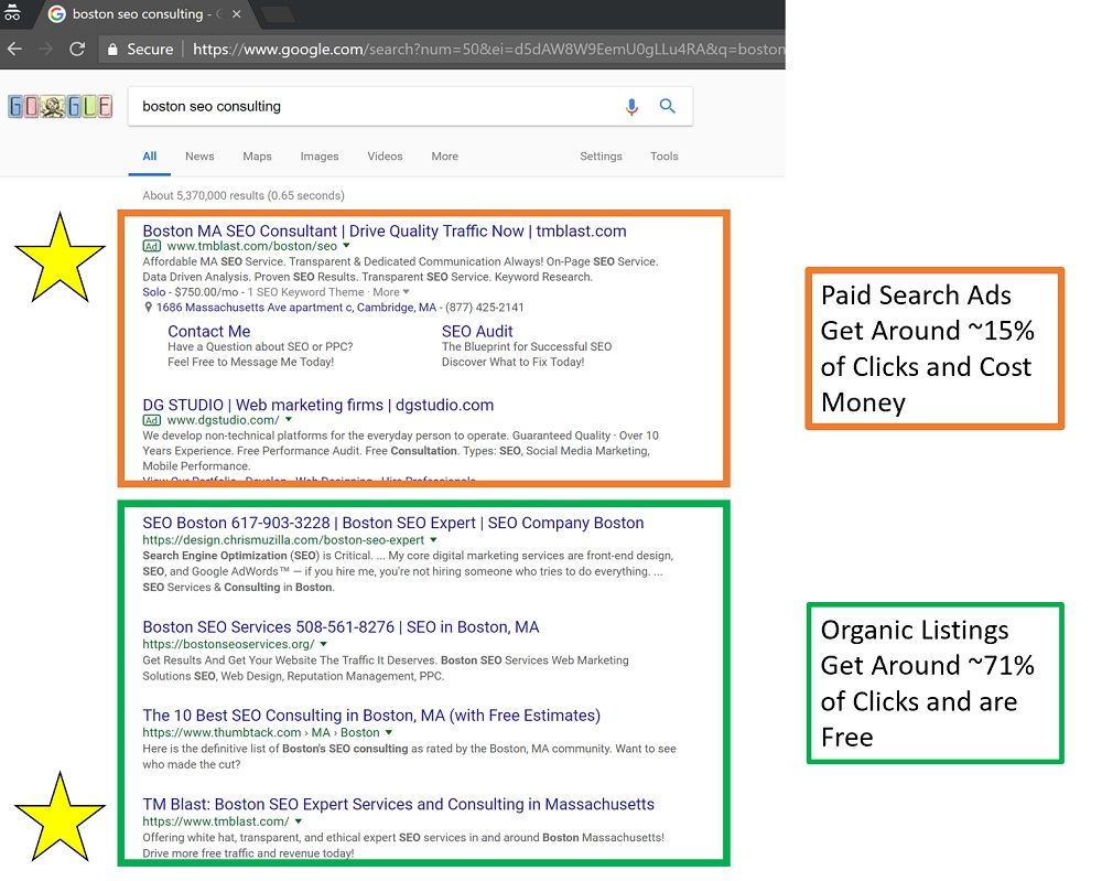 Google SERP Breakdown Between Clicks of Paid and Organic Results