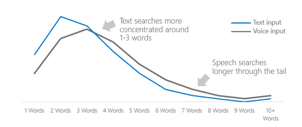 Query Length Longer on Voice than Type according to Microsoft Bing