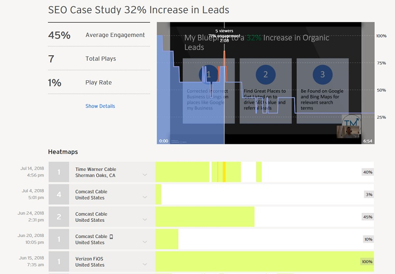 Wistia Insight into SEO Strategy for TM Blast