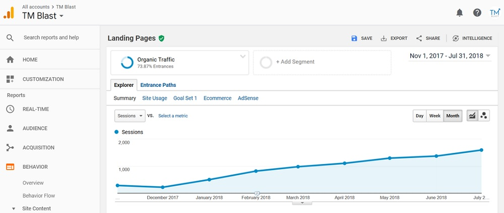 7 Months of Organic Traffic Growth
