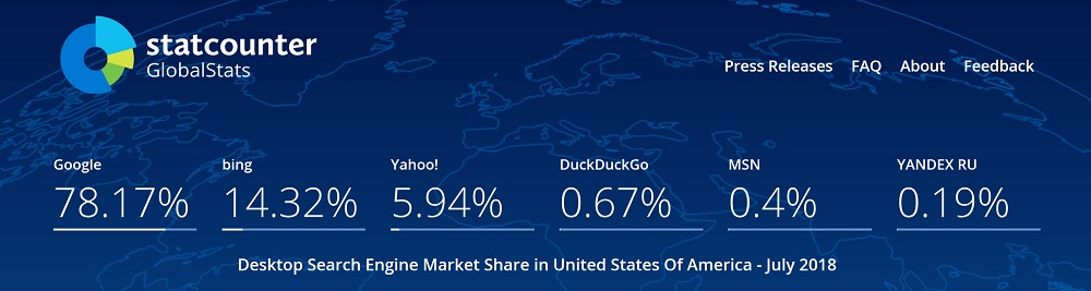 GS Counter Data for Bing Market Share in the United States for Desktop