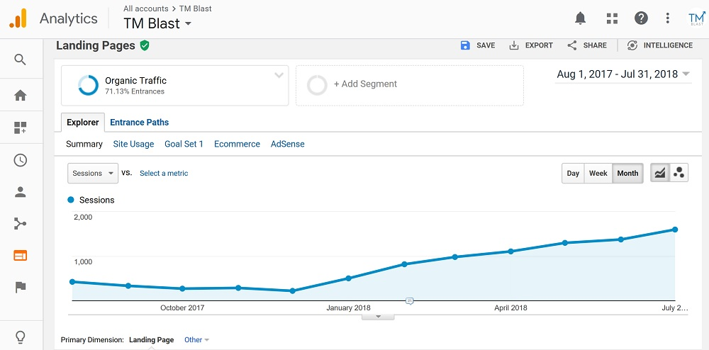 Organic Search Took Months of No Growth to Finally See Months of Consistent Organic Traffic Growth