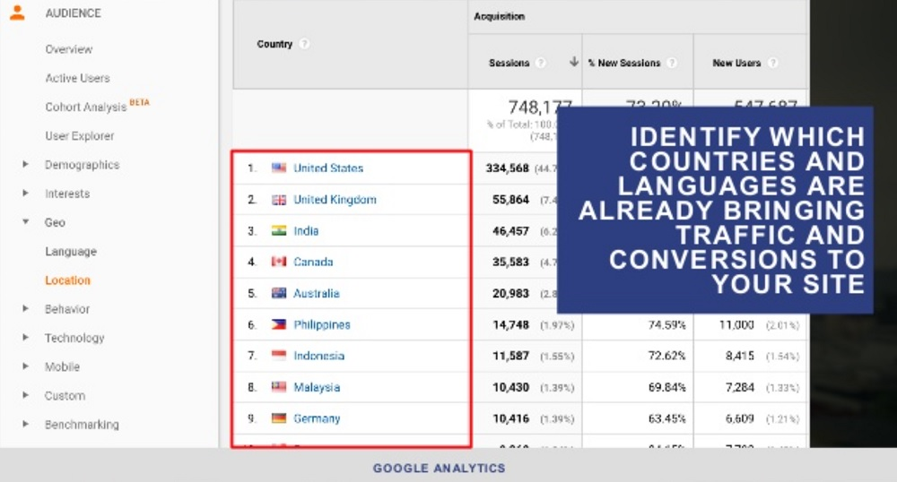 Aleyda Solis International SEO Slide around Finding Countries to go after for SEO