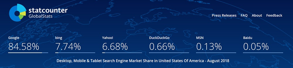 Bing Makes up about 15% Search Market Share in the United States According to GS Stat Counter