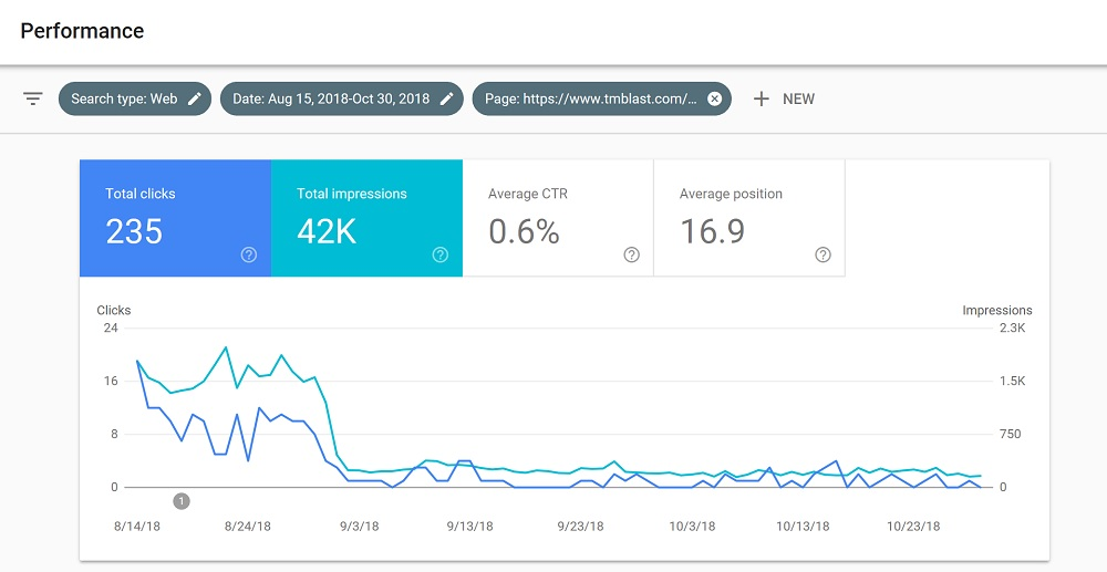 A Drop in Organic Traffic and Visibility and How to Fix