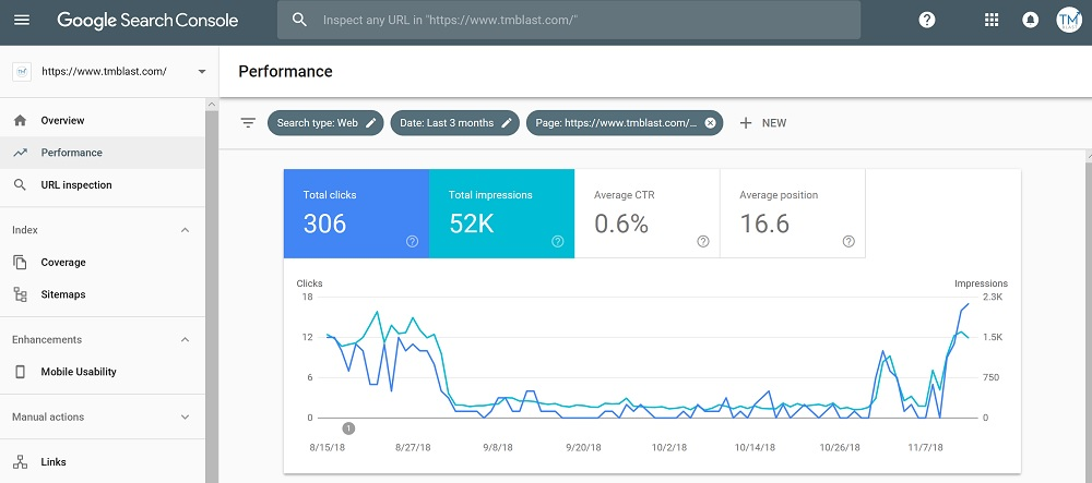 Google Search Console Rebound via Organic Traffic and Clicks