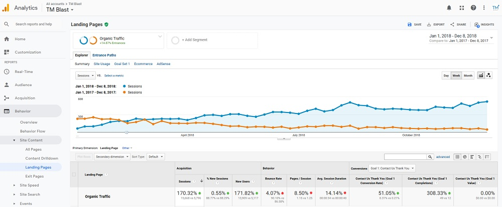 170% Increase in Organic Traffic YoY for TM Blast in Google Analytics