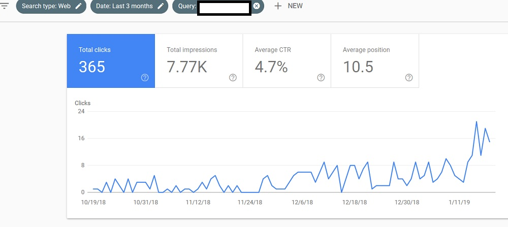 More Organic Clicks for Top Ranking Position in Google for Client in Google Search Console